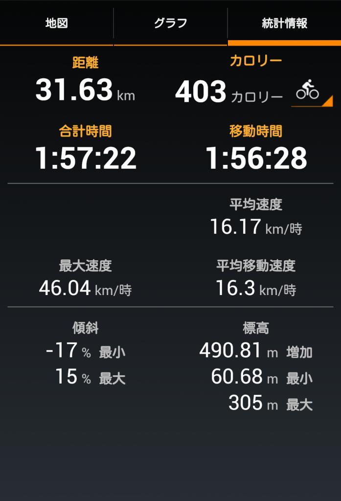 cycling_log2